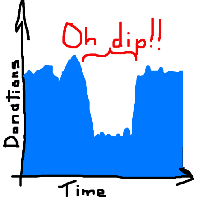 Brief dip in donations