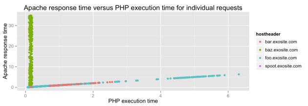 Apache vs PHP time