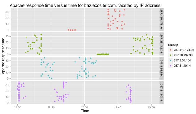 Apache vs PHP time