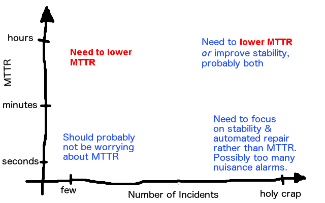 mttr_vs_incident_count
