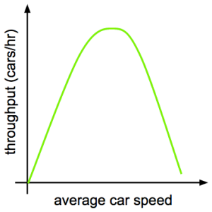 throughput-vs-speed