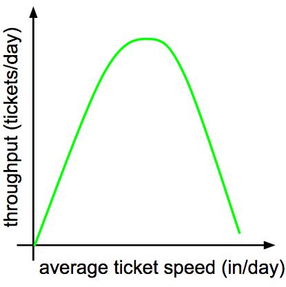 ticket-throughput