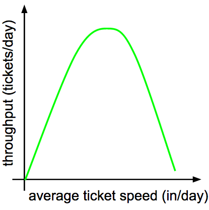 ticket-throughput
